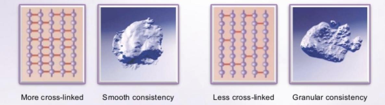 hyaluronic acid cross linking